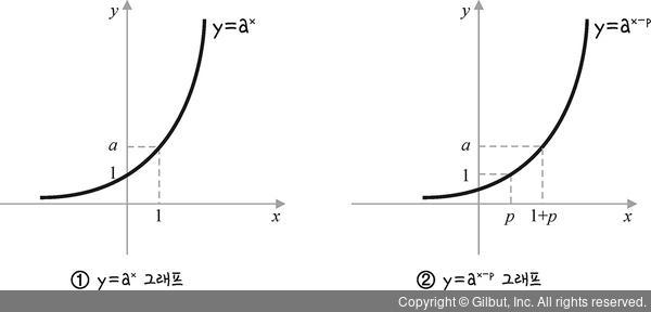 모두의 인공지능 기초 수학: 2 지수함수의 평행 이동과 대칭 이동